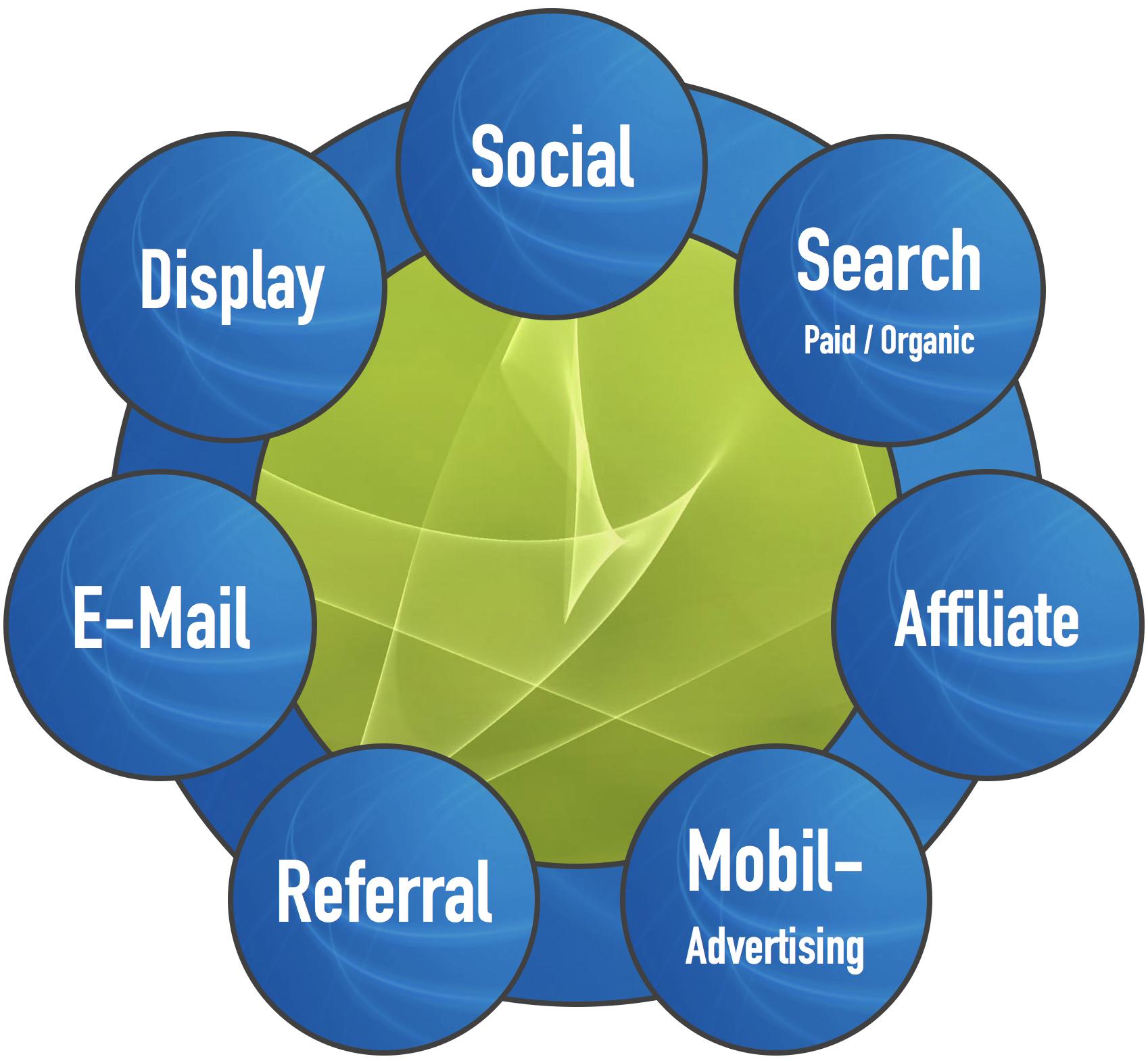 Traffic Kanäle – DIGITAL Marketing Expert | mai projekte