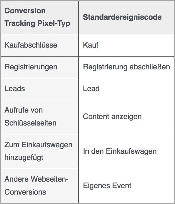 DIGITAL Marketing Expert | Facebook Pixel Tracking Typen – Hilfebereich für Werbetreibende
