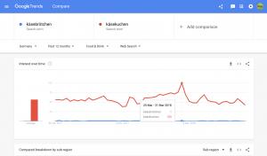 DIGITAL Marketing Expert | Keyword-Recherche mit Google Trends