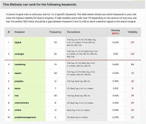 Screenshot seorch.eu - SEO Site Check - DIGITAL Marketing Expert | DIGITAL Donenrstag – jeden Donnerstag einen frischen Blogbeitrag zum Thema DIGITAL