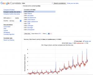 DIGITAL Marketing Expert | Keyword-Recherche mit Google Correlate zeigt ähnliche Suchmuster anderer Keywords auf