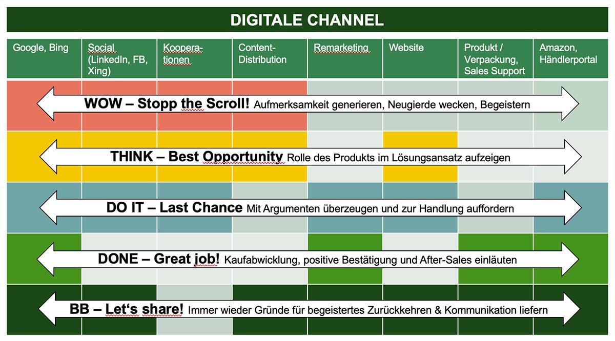 Lead-Stufenmodell - Rollen - Data-Driven Lead-Funnel