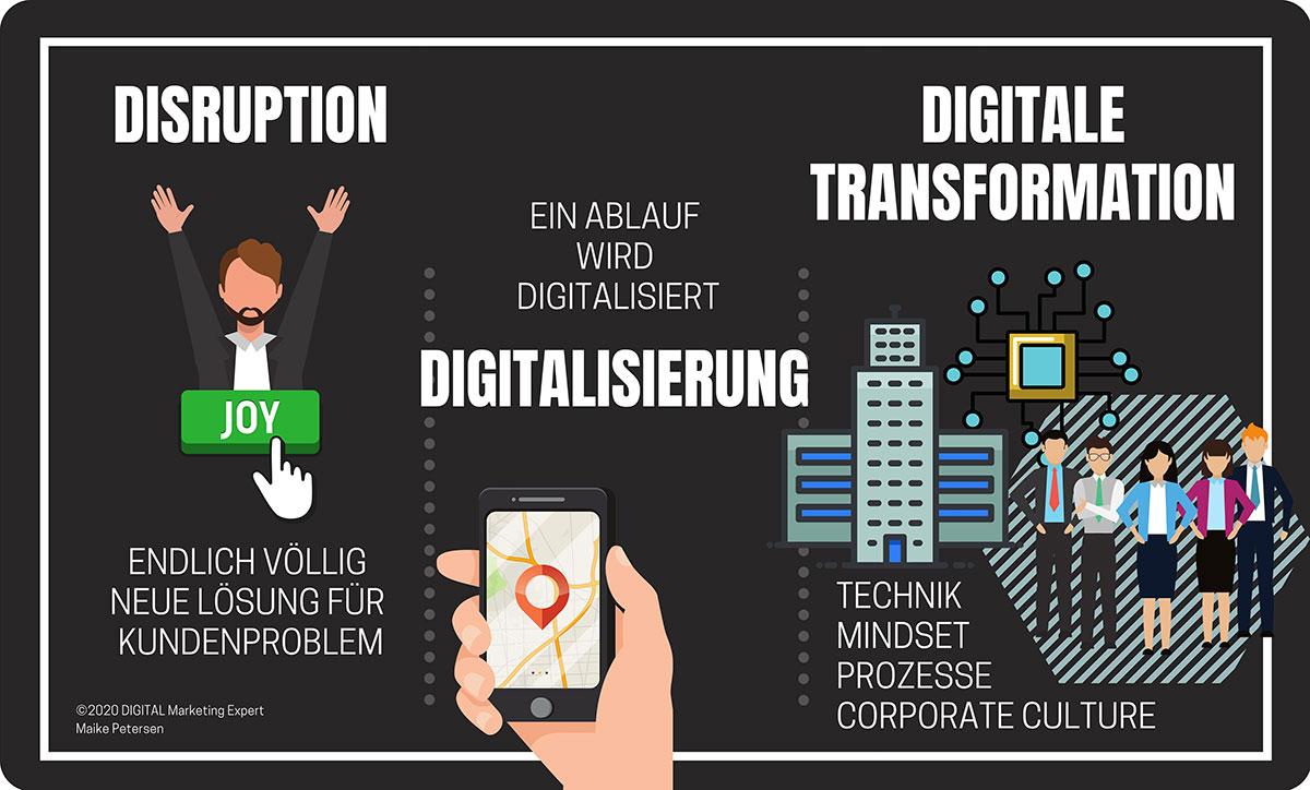 Disrupti - Digitale Transformation im Vergleich - ROCK YOUR DIGITAL BUSINESS - Buch Maike Petersen