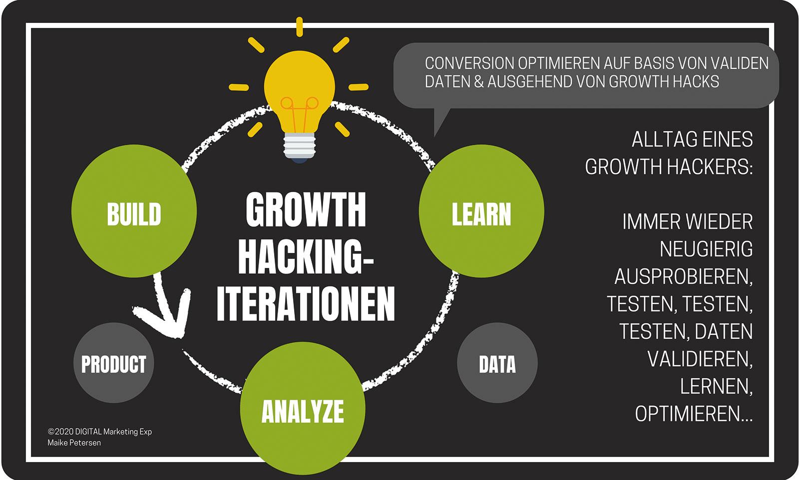 Growth-Hacking-Prozess | Rock Your Digital Business, Maike Petersen