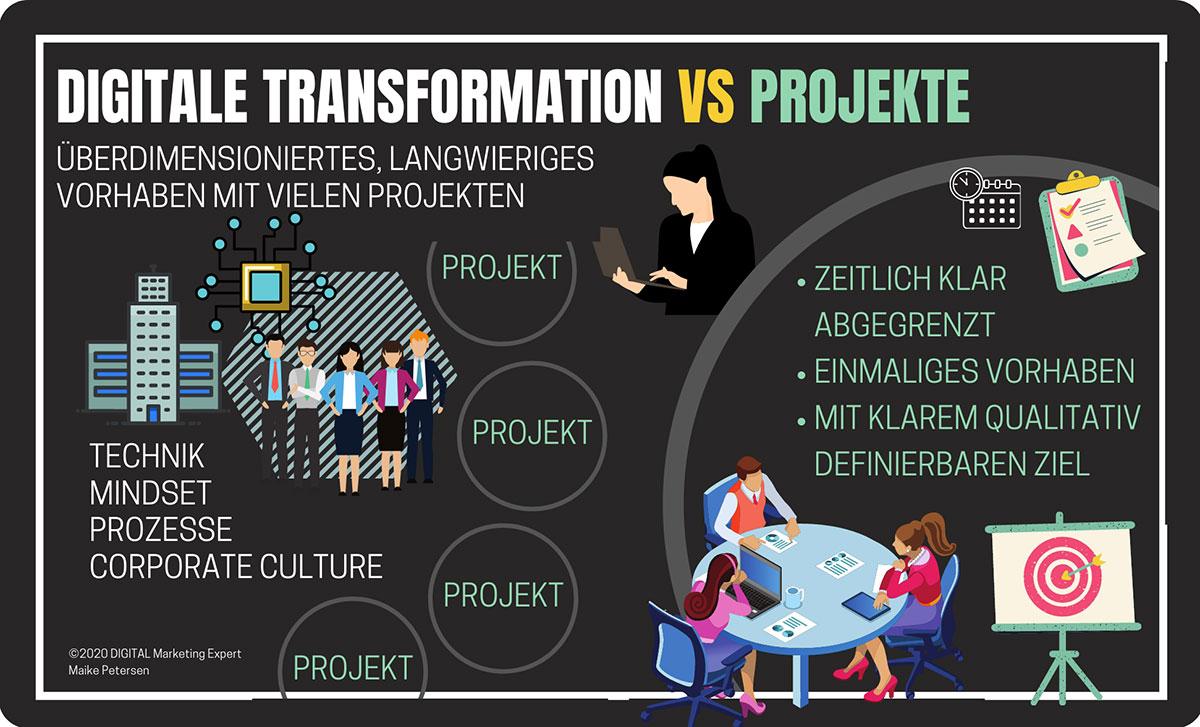 Digitale Transformation scheitert? Projekte benötigen ebenfalls Klarheit & Umsetzer | Maike Petersen, Querdenker