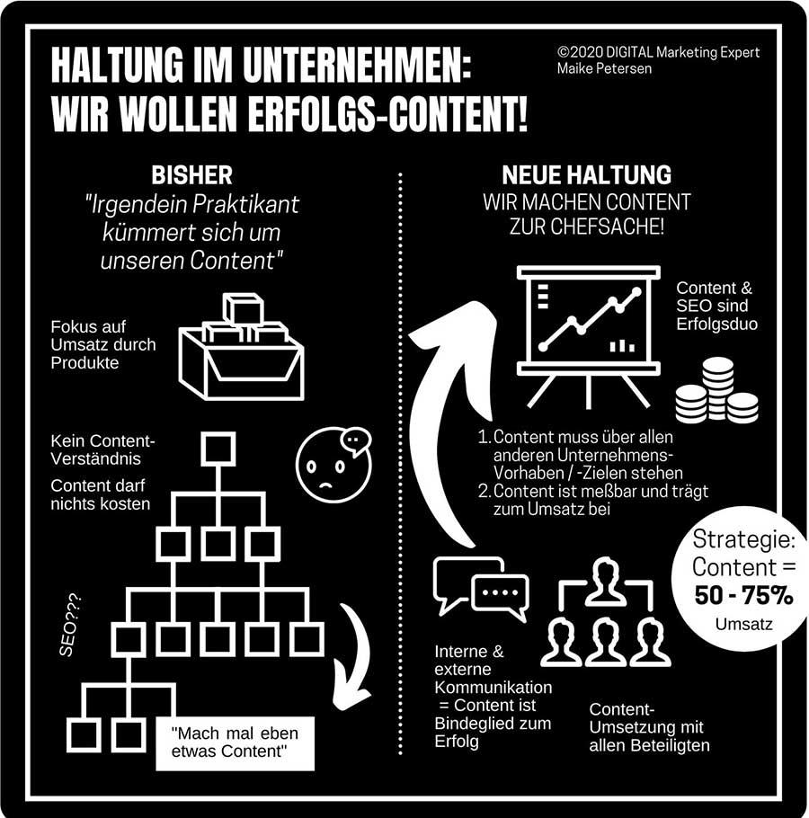 Content ist Chefsache | Erfolgs-Content als Umsatztreiber benötigt neue Haltung zum Content im Unternehmen - Maike Petersen
