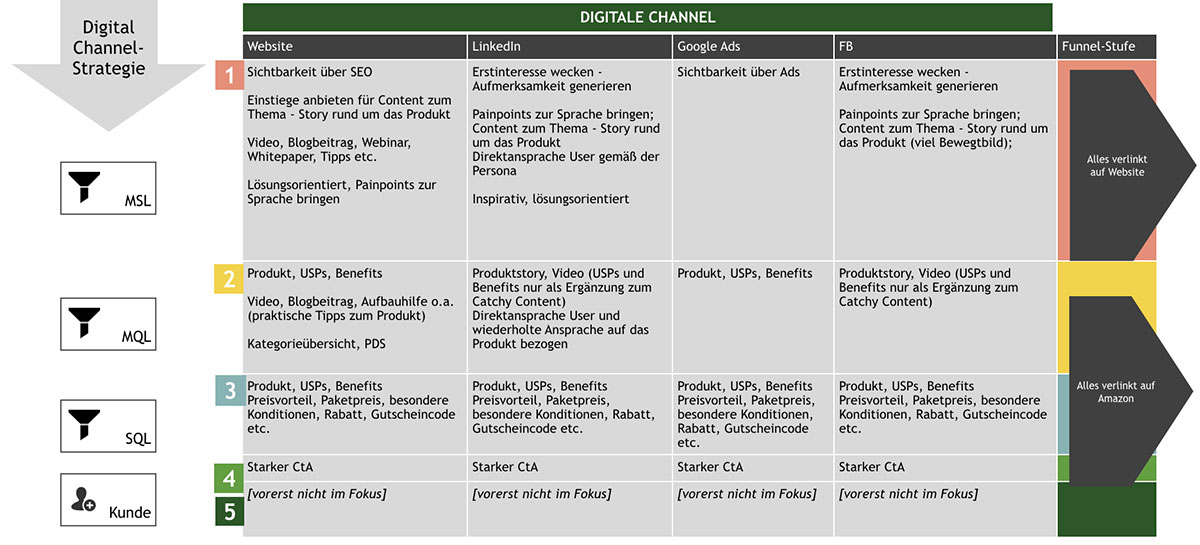 Digital-Channel Matrix - Rock Your Digital Business | Maike Petersen
