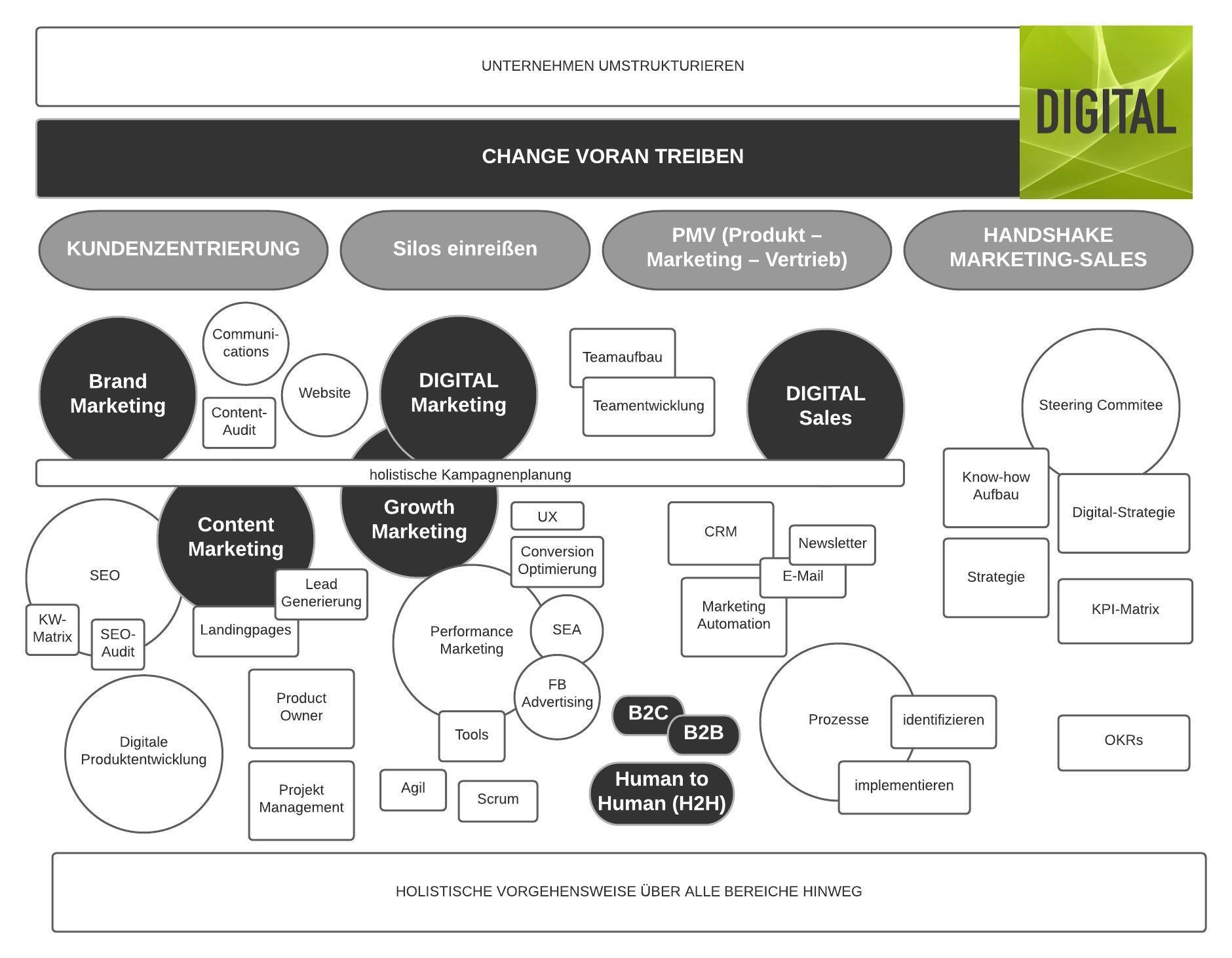 Maike Petersen | DIGITAL Marketing Expert - Übersicht der Aufgabenfelder