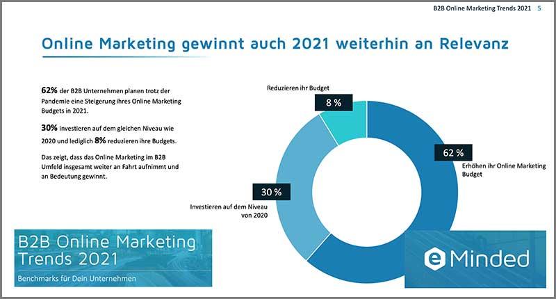 eMinded -Auch 2021 gewinnt Online Marketing weiter an Bedeutung