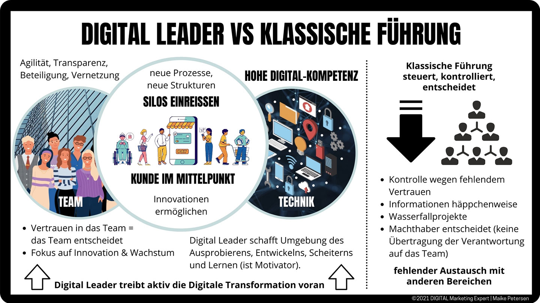 Digital Leader vs Remote Leader | Maike Petersen